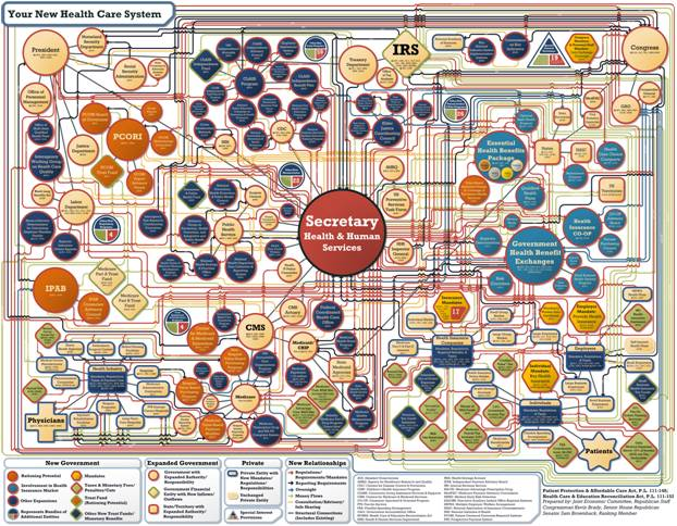 Health Care Chart